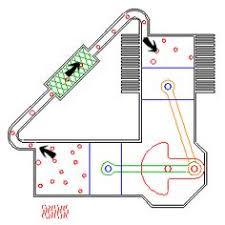 gifs animadas que explicam como as coisas funcionam stirling engine