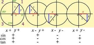 Sine Cosine Tangent Trigonometry From A Level Maths Tutor