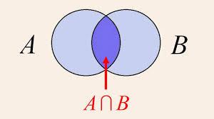 A U B U C Venn Diagram Aub Venn Diagram Algebra 3 Diagrams Unions And Intersections