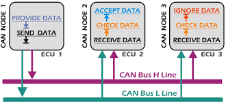 automotive can bus system explained kiril mucevski pulse can bus data transfer process