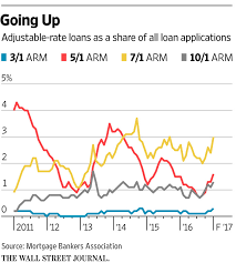 7 1 Arm Mortgage Rates Chart Why Home Buyers Should Consider Adjustable Rate Mortgages Wsj
