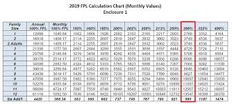 2019 Federal Poverty Level Chart Pdf Disclosed 2019 Federal Poverty Level Chart Aca Federal