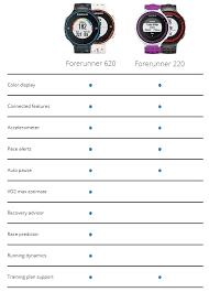Garmin Comparison Gps Chart Garmin Forerunner 620 And 220 Gps Watch Previews The Future