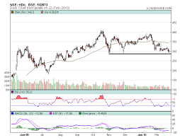 Nseguide Technical Chart Hdil Technical View Bounces Back Target Hit