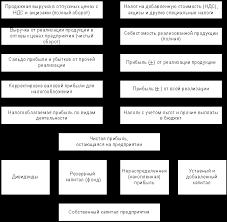 Непомнящий Е Г Планирование на предприятии Формирование и  Планирование и распределение прибыли на предприятии