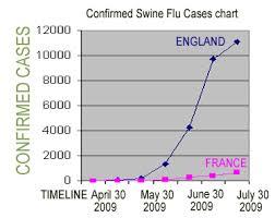 Uk Charts April 2009 Swine Flu