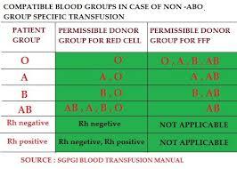 Blood Transfusion Chart Compatibility 75 Interpretive Blood Groups And Transfusions Chart