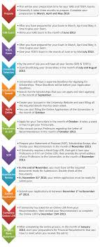 ideal timeline for students applying for fall ms in usa i have prepared an ideal timeline for students who will be applying for fall 2014 for ms or phd the timeline starts from preparing yourself for the gre and