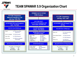 Test Evaluation And Certification Competency Spawar 5 9