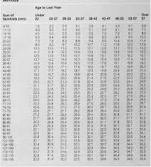 Table 7 From Practical Assessment Of Body Composition