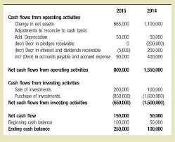 Cash Flows From Operating Activities Icymi Preparing The Statement Of Cash Flows Using The Direct