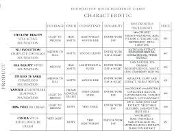 Oil Spf Chart Natural Organic Foundations Organic Beauty Lover