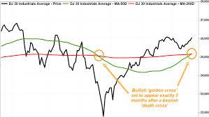 Dow 30 Chart Dow Chart Flashes Bullish Golden Cross Just 3 Months After