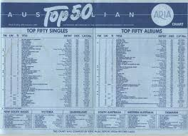 Chart Beats This Week In 1985 January 20 1985