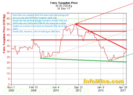 Ferro Tungsten Price Chart Mtr Metal Tiger Stock Market Share Blog Bonker99