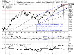Nifty Charts And Patterns Market Outlook Dalal Street Week Ahead Limited Gains Seen