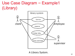 use case diagrams   introduction getting started is the most      use case diagram   example  library  a library system  clientemployee supervisor library