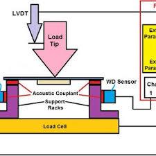 pdf adhesion study in metal ceramic systems of dental restoration measuring system diagram