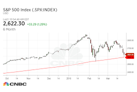 Stock Market Rebound Is So Far Passing A Very Important Test