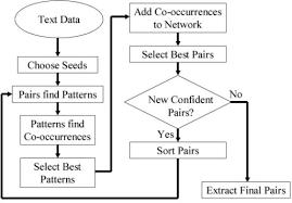 Pattern Synonym Extraordinary Synonym Extraction Algorithm Openi