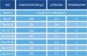 Steer Feeding Chart Milk Replacer Feeding Guidelines Calf Management Agritech