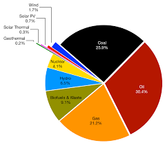 The World Energy System World Energy Data