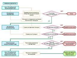 Дипломная работа Разработка стратегии продвижения товара на рынок  Дипломная работа Разработка стратегии продвижения товара на рынок на примере Герметекс г Сызрань ru