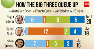 Australian Open Draw Chart Who Will Win The Race For Most Mens Grand Slam Titles