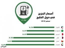 جريدة الرياض | أسعار البنزين في المملكة الأقل خليجياً بعد الكويت