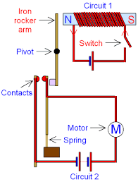 simple relay switch diagram wiring diagram for light switch \u2022 30 Amp Relay Wiring Diagram gcse physics how does a relay work why is a relay used rh gcsescience com simple relay switch wiring double pole relay wiring diagram