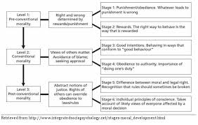 Carol Gilligan Moral Development Theory Chart Exploring College Student Development Theory September 2010