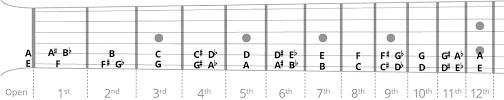 Jazz Guitar Chord Chart - Songmaven
