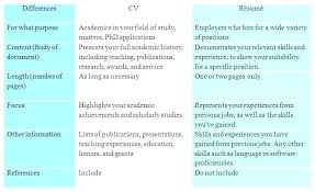 Resume Vs Curriculum Vitae Awesome Curriculum Vitae Or Resume Curriculum Vitae Vs Resume Sample Feat