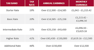 uk payroll and tax information and