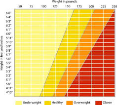 Ideal Weight Chart In Stones Medical Height Weight Online Charts Collection