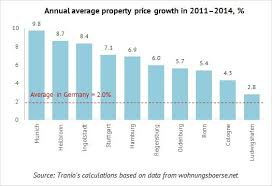 Residential Property In Germany West Has Best Investment