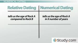 what are the three types of radiometric dating