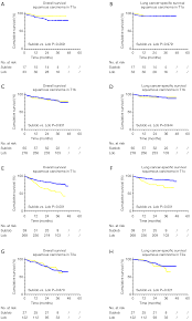 Choice Of The Surgical Approach For Patients With Stage I Lung