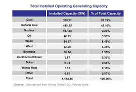 Ferc Chart Of Accounts Ferc 140 Mw Of Biomass Capacity Added In First 9 Months Of