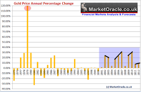 Gold Price The Us Dollar Trend Forecast For 2015