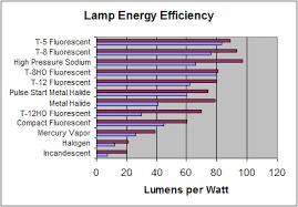 T8 Fluorescent Lumens Chart Farm Lighting Energy Efficiency Checklist And Tips Farm Energy