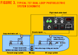 rule change cargo compartment smoke detection fire suppression typical 737 dual loop photoelectric system schematic