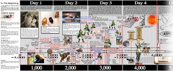 Longevity Chart Adam To Jesus Kent Hovind End Times Chart Www Bedowntowndaytona Com