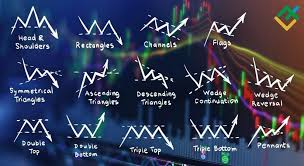 Trading Chart Patterns Most Efficient Forex Chart Patterns How To Read Forex Chart