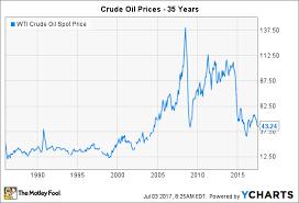 43 Surprising Wti Vs Brent Crude Price Chart