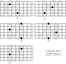 D Melodic Minor Scale Note Information And Scale Diagrams
