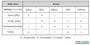 what is ram in project management responsibility assignment matrix ram responsibility assignment matrix template