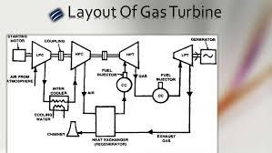 ramgarh gas power plant, jaisalmer gas power plant layout+pdf layout of gasturbine