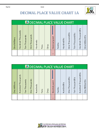 International Value Chart Decimal Place Value Chart