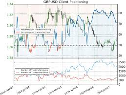 Pound Vs Dollar Chart Sterling Dollar Price Chart Gbp Usd Recovery Fails At